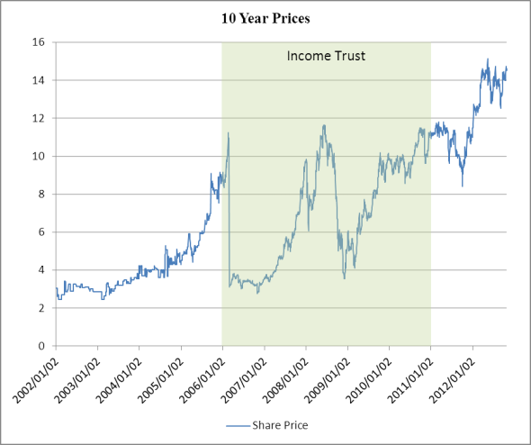 10 Year Prices