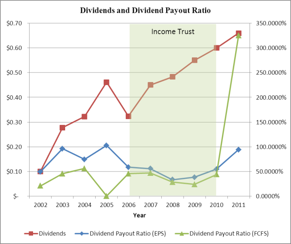 Dividends vs. Dividend Payout Ratio