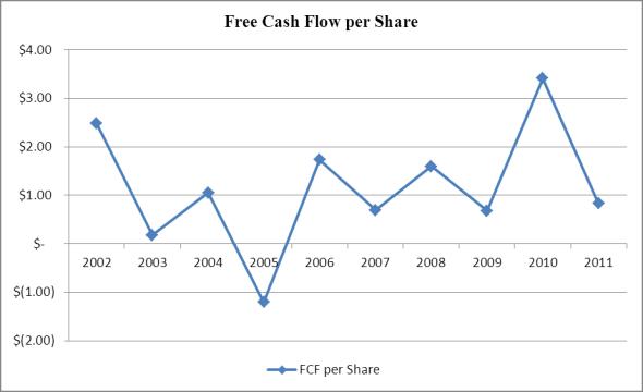High Liner Foods Free Cash Flow per Share, 2002-2011