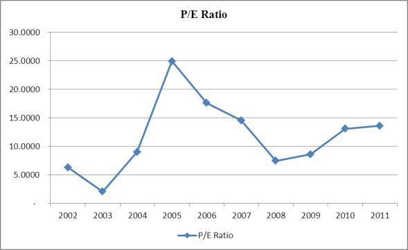 High Liner Foods P/E Ratio, 2002-2011