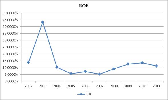 High Liner Foods ROE 2002-2011