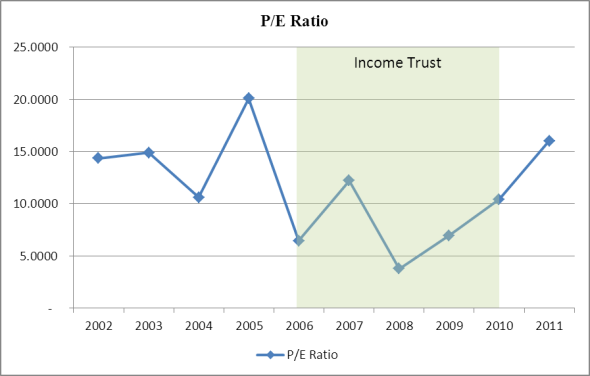 P/E Ratio