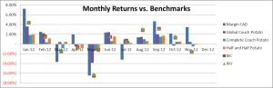 Margin CAD Monthly Returns 2012-11
