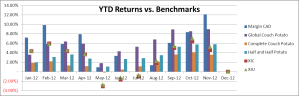 Margin CAD YTD Returns 2012-11