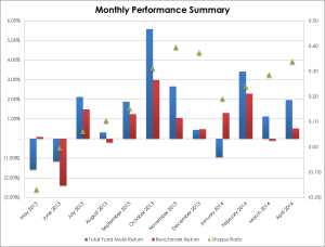 Monthly Performance 2014-04