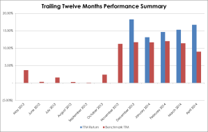 TTM Performance 2014-04