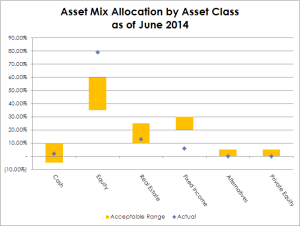 201406_Asset Mix Allocation by Asset Class