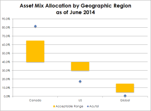 201406_Asset Mix Allocation by Geographic Region