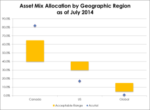 Asset Mix Allocation by Region 2014-07