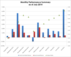 Monthly Performance 2014-07