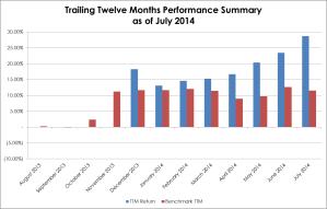 TTM Performance 2014-07