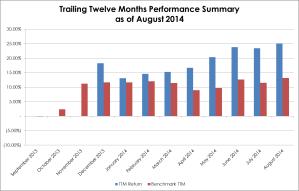 2014-08 TTM Performance