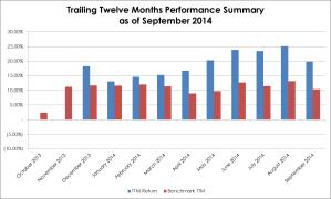 2014-09 TTM Performance